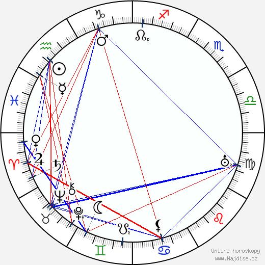 Mařenka Zieglerová wikipedie wiki 2017, 2018 horoskop