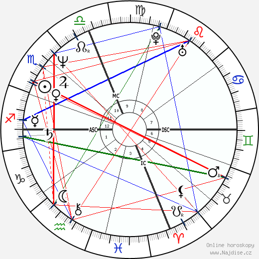 Marg Helgenberger wikipedie wiki 2020, 2021 horoskop