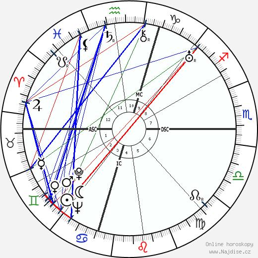 Margaret Bourke-White wikipedie wiki 2018, 2019 horoskop
