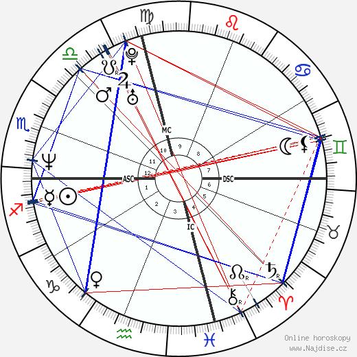 Margaret Cho wikipedie wiki 2017, 2018 horoskop