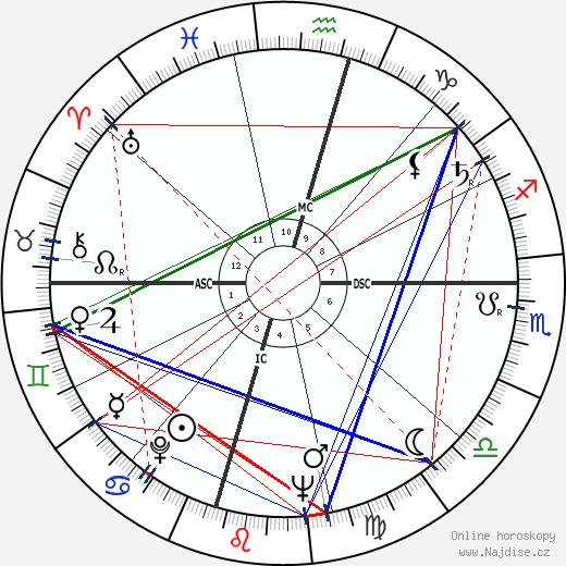 Margaret Formby wikipedie wiki 2019, 2020 horoskop