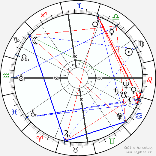 Margaret Millard wikipedie wiki 2019, 2020 horoskop