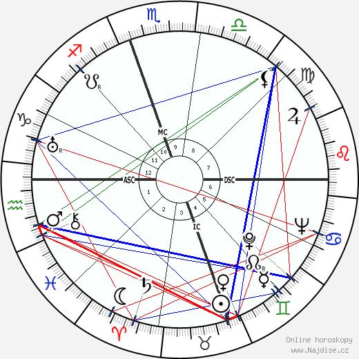 Margaret Sullavan wikipedie wiki 2018, 2019 horoskop