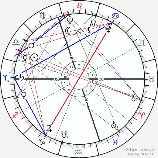 Margaret Thatcher wikipedie wiki 2019, 2020 horoskop