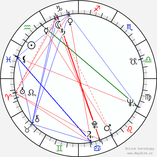 Margarita Lozano wikipedie wiki 2017, 2018 horoskop