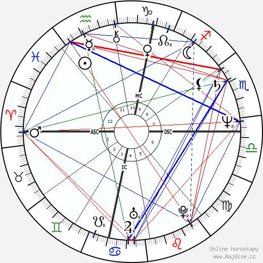 Margaux Hemingway wikipedie wiki 2020, 2021 horoskop
