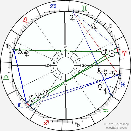 Margherita Zalaffi wikipedie wiki 2018, 2019 horoskop