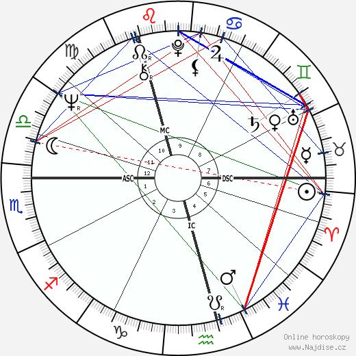 Margo MacDonald wikipedie wiki 2018, 2019 horoskop