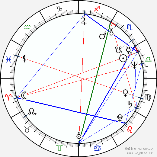 Margot Kidder wikipedie wiki 2019, 2020 horoskop