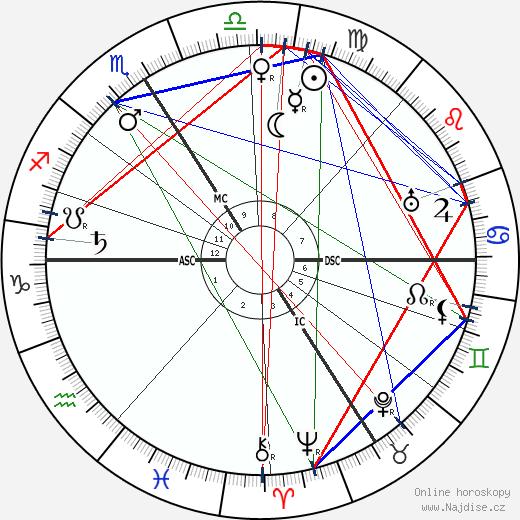 Marguerite Moreno wikipedie wiki 2018, 2019 horoskop