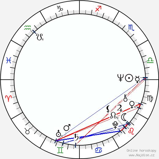 Mari Csomós wikipedie wiki 2018, 2019 horoskop