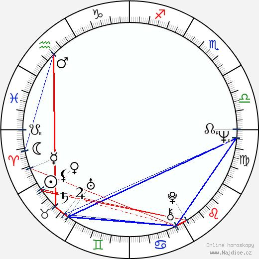 Maria Cabral wikipedie wiki 2017, 2018 horoskop