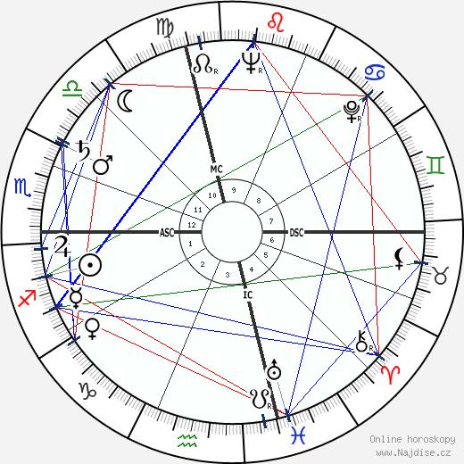 Maria Callas wikipedie wiki 2019, 2020 horoskop