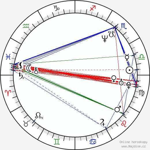 Maria Canals-Barrera wikipedie wiki 2019, 2020 horoskop