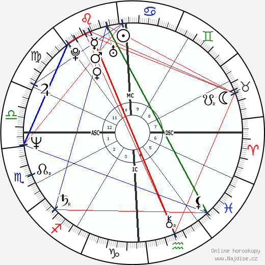 Maria Carla Cammarata wikipedie wiki 2017, 2018 horoskop