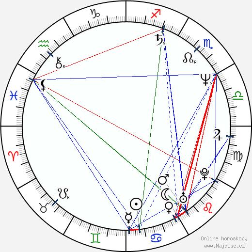 Maria Conchita Alonso wikipedie wiki 2020, 2021 horoskop