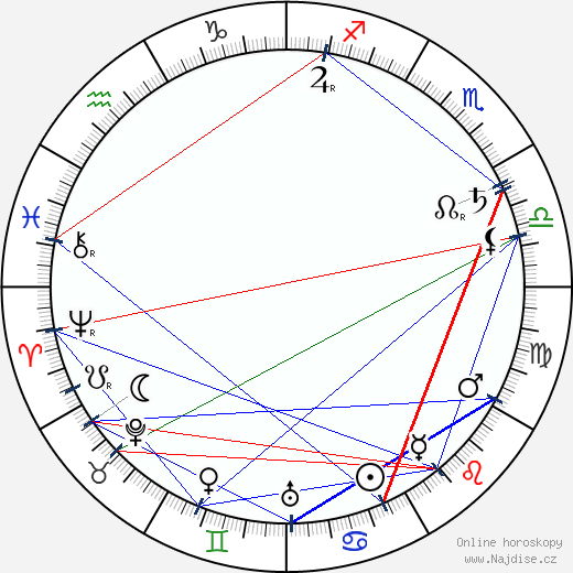 Maria Dabrowska wikipedie wiki 2018, 2019 horoskop