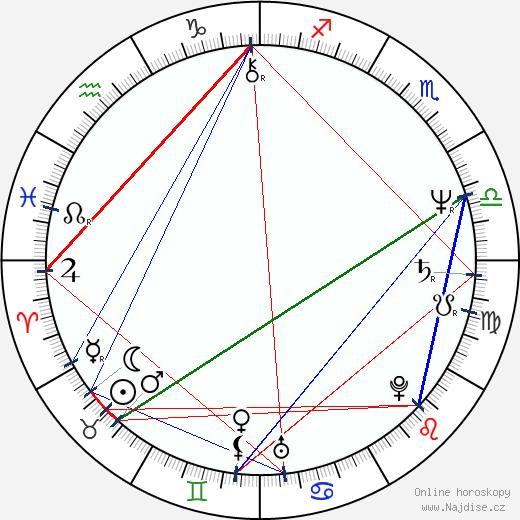Mária Dolanská wikipedie wiki 2020, 2021 horoskop