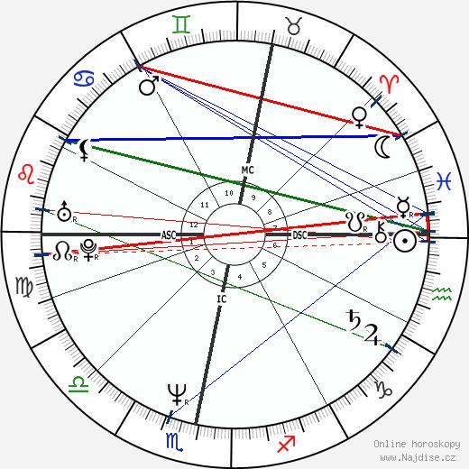 Maria Eagle wikipedie wiki 2017, 2018 horoskop
