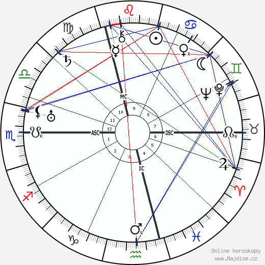 Maria Falconetti wikipedie wiki 2018, 2019 horoskop