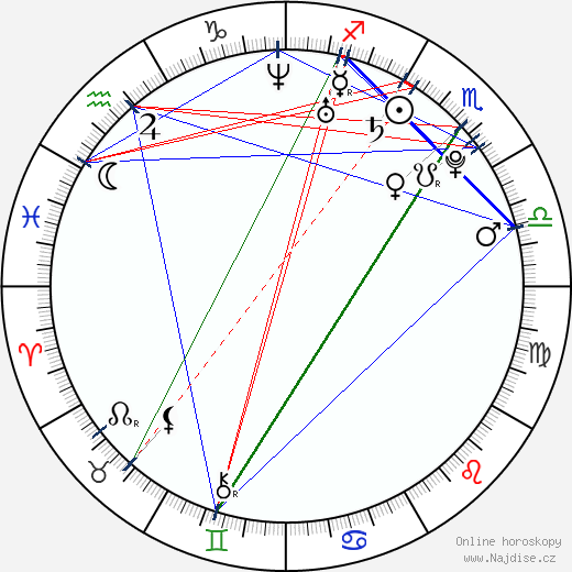 María Fernanda Malo wikipedie wiki 2018, 2019 horoskop