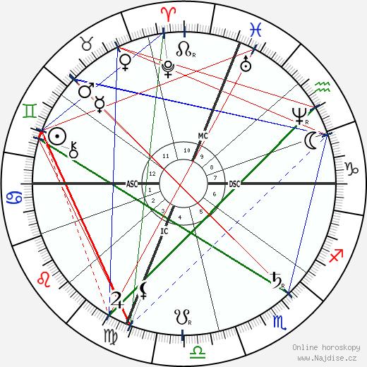 Maria Fortuny wikipedie wiki 2019, 2020 horoskop
