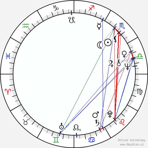 Maria Grazia Pagano wikipedie wiki 2018, 2019 horoskop