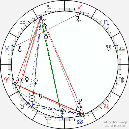 Mária Hojerová wikipedie wiki 2019, 2020 horoskop