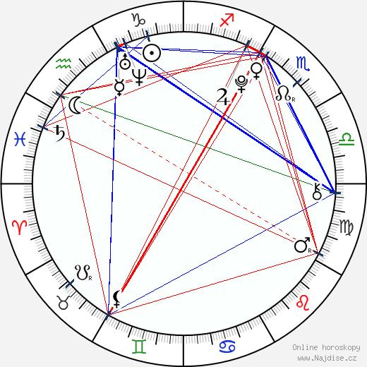 María Isabel wikipedie wiki 2019, 2020 horoskop