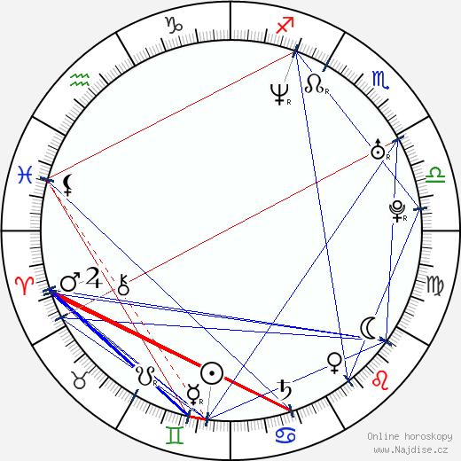 Maria Järvenhelmi wikipedie wiki 2018, 2019 horoskop