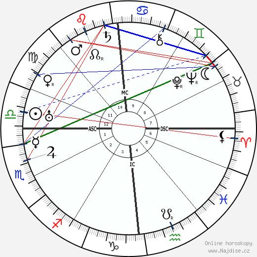 Maria Jeritza wikipedie wiki 2019, 2020 horoskop
