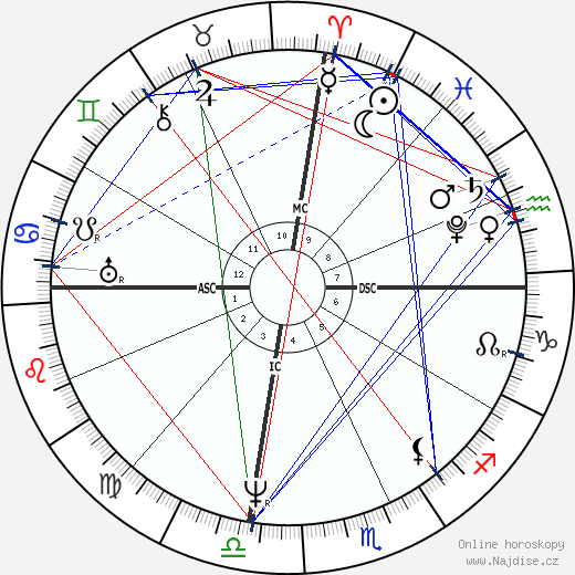 Maria La Laurie wikipedie wiki 2018, 2019 horoskop