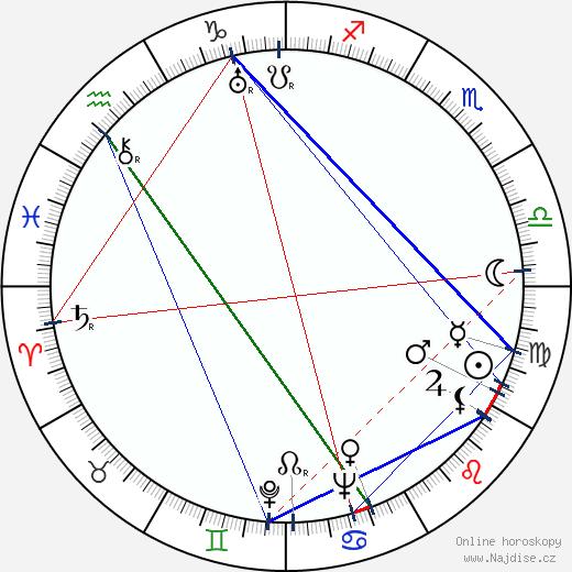 Mária Markovičová wikipedie wiki 2019, 2020 horoskop