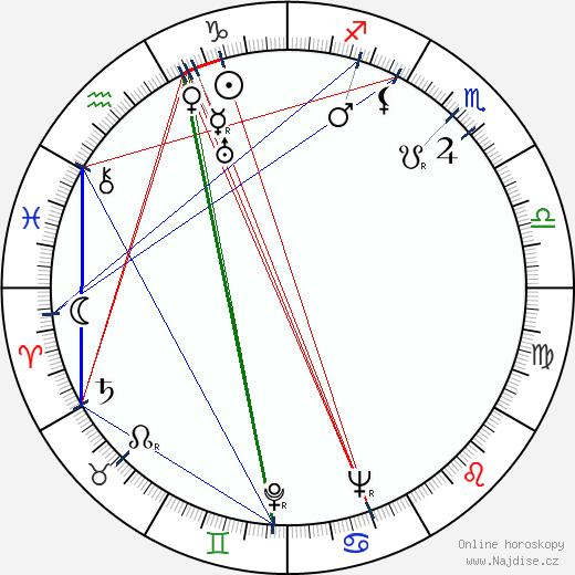 Maria Mironova wikipedie wiki 2017, 2018 horoskop