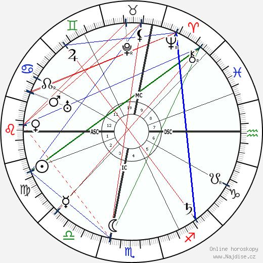Maria Montessori wikipedie wiki 2019, 2020 horoskop
