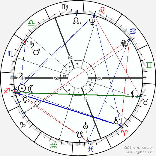Maria Perego wikipedie wiki 2018, 2019 horoskop
