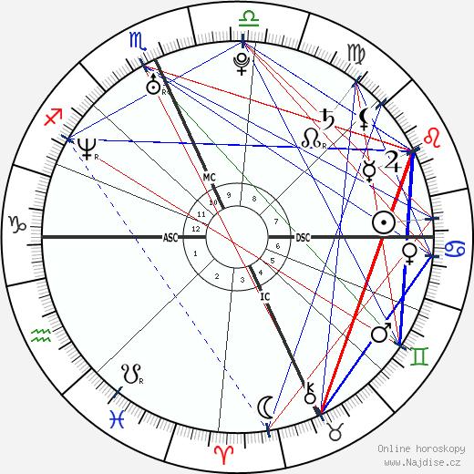 Maria Pia Labianca wikipedie wiki 2018, 2019 horoskop