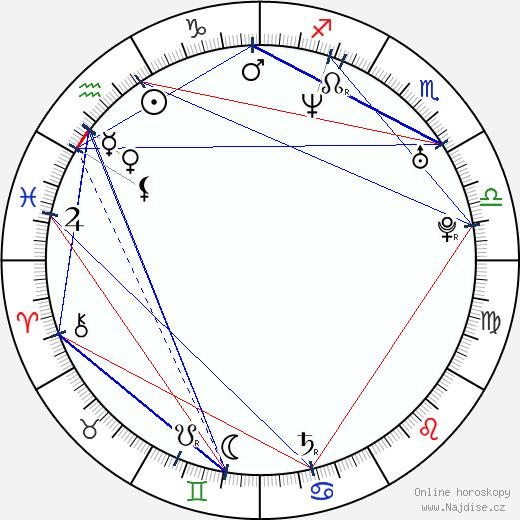 Maria Procházková wikipedie wiki 2018, 2019 horoskop