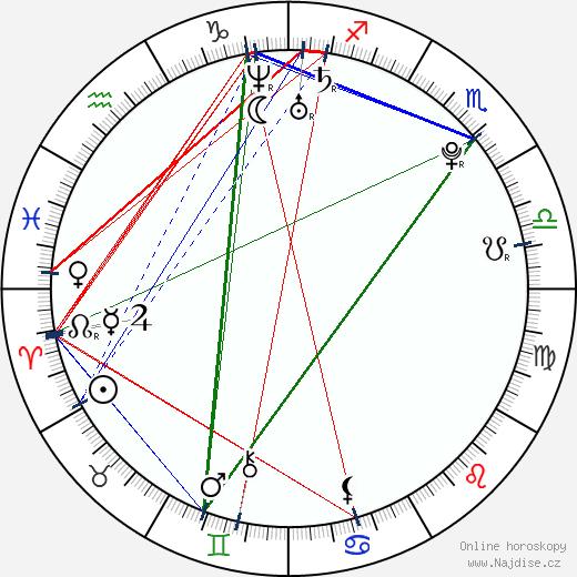 Maria Šarapovová wikipedie wiki 2017, 2018 horoskop