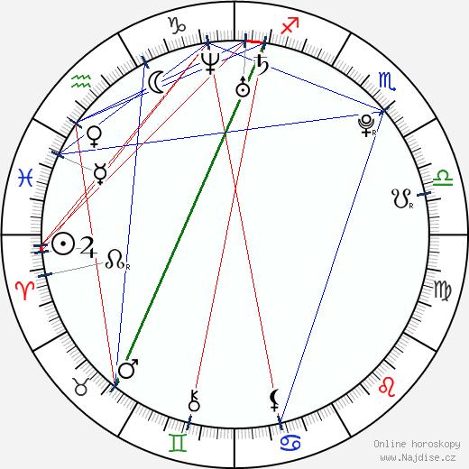 María Valverde wikipedie wiki 2019, 2020 horoskop