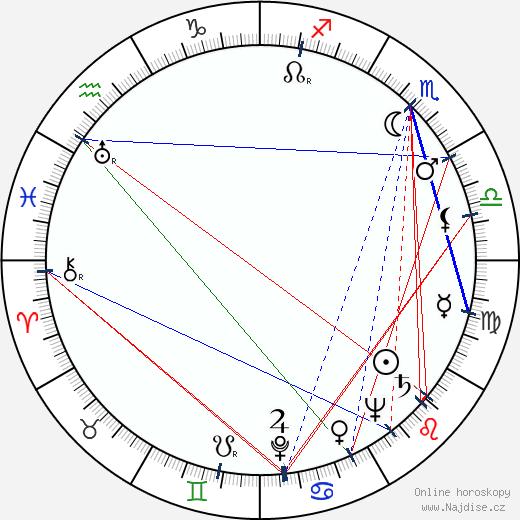 Marian Cingroš wikipedie wiki 2020, 2021 horoskop