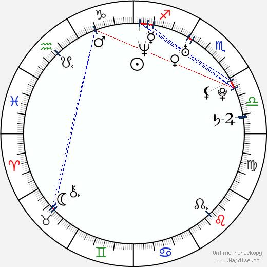 Marian Dragulescu wikipedie wiki 2018, 2019 horoskop