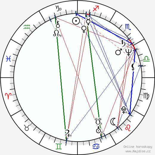 Marián Geišberg wikipedie wiki 2020, 2021 horoskop