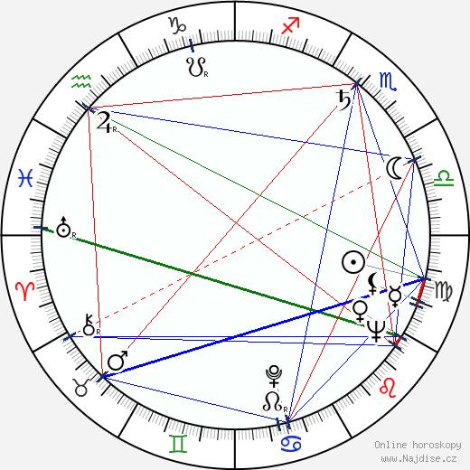 Marián Kleis st. wikipedie wiki 2020, 2021 horoskop