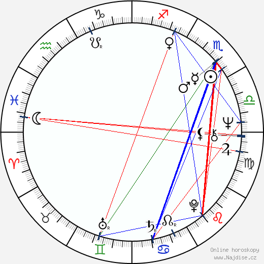Marián Labuda st. wikipedie wiki 2018, 2019 horoskop