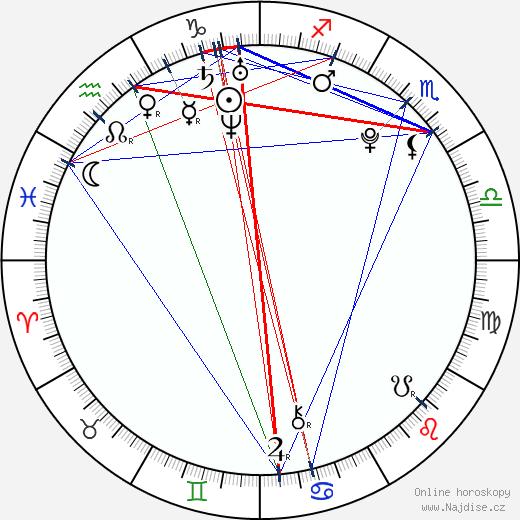 Marian Lösch wikipedie wiki 2018, 2019 horoskop