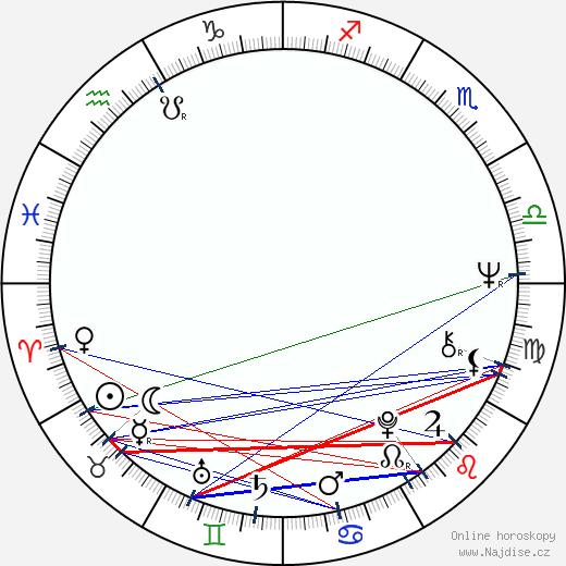 Marián Sotník wikipedie wiki 2020, 2021 horoskop