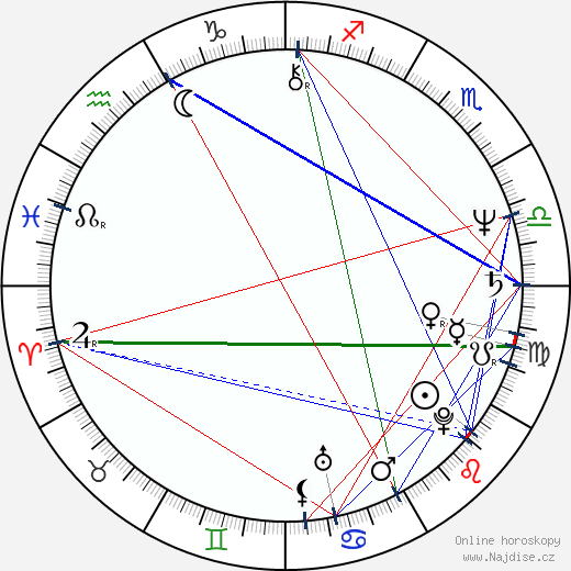 Marián Zednikovič wikipedie wiki 2020, 2021 horoskop