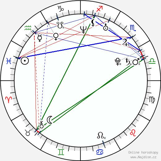 Marián Žingor wikipedie wiki 2017, 2018 horoskop