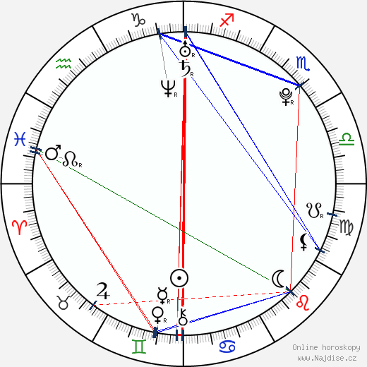 Mariana Bridi da Costa wikipedie wiki 2017, 2018 horoskop